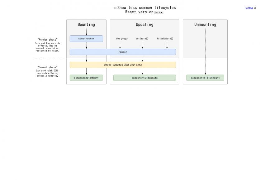 Le diagramme des méthodes du lifecycle React.Js