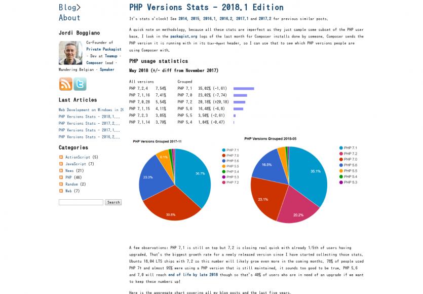 Les statistiques d'utilisation de PHP en 2018