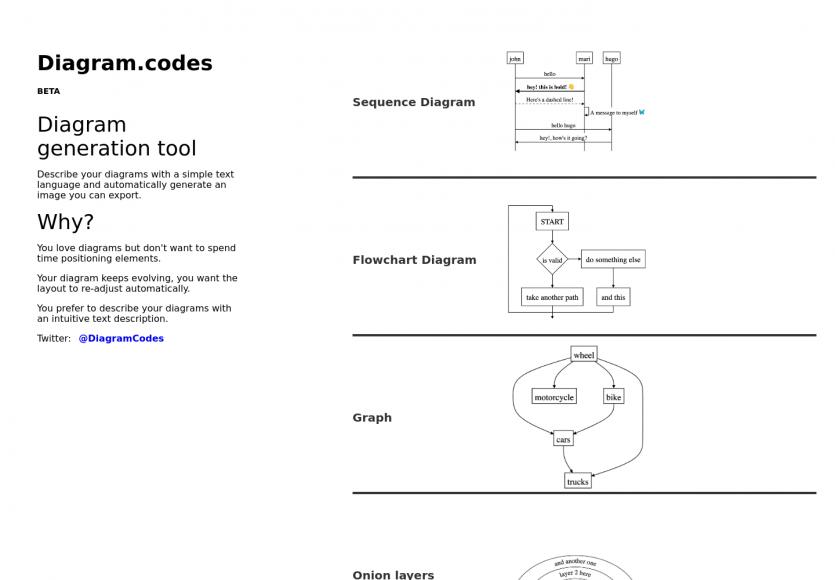 Diagram codes : un outil de génération de diagrammes à partir d'une instruction en texte